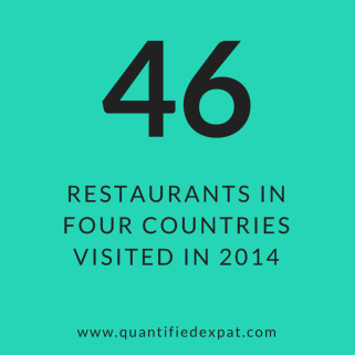 Restaurants visited