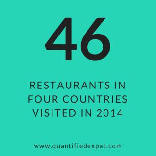 Restaurants visited